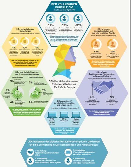 Die 5 Teilbereiche des neuen Rollenverständnisses für CIOs Quelle: Cognizant