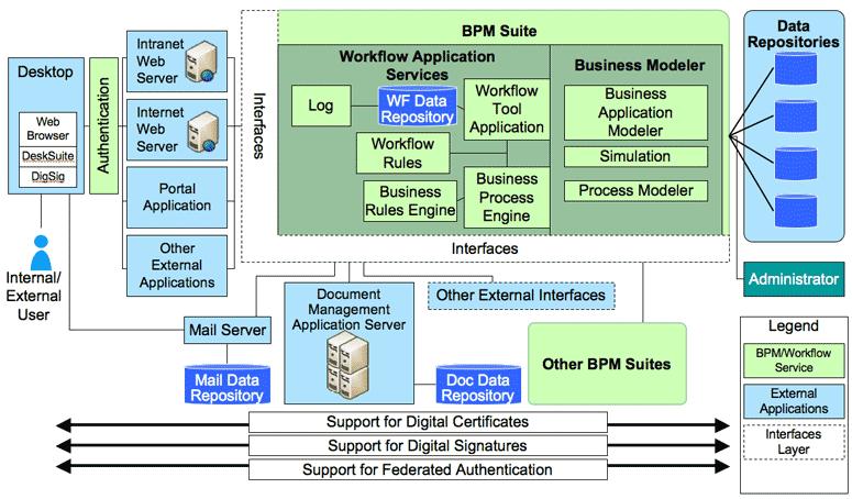 What is bpm management software and project management bpm bpms architecture diagram ccuart Choice Image