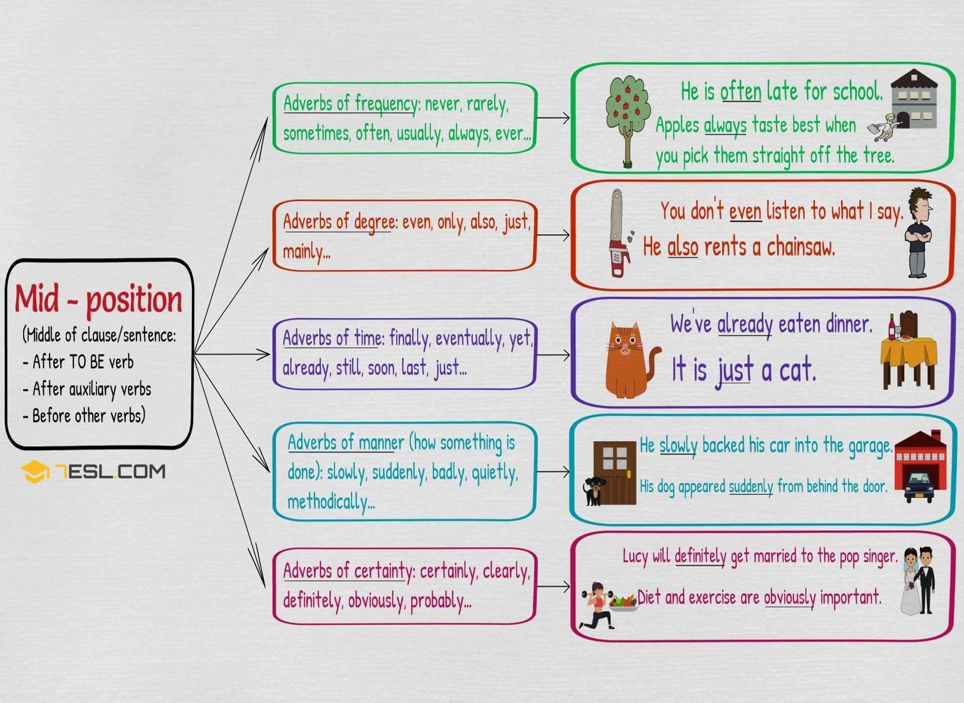 Position Of Adverbs Adverb Placement In Sentences