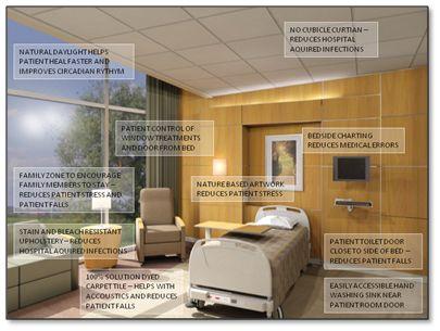 Evidence Based Design For Interior Designers by saibebire ...