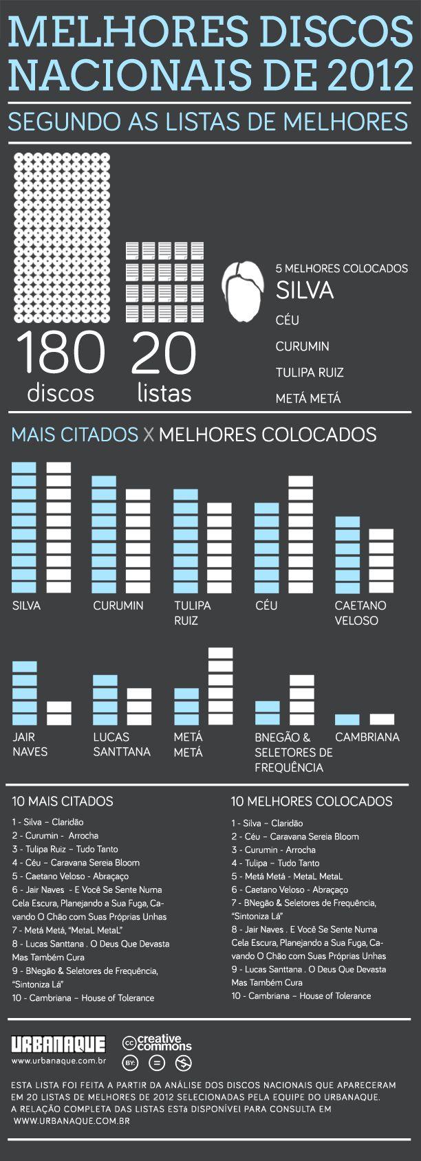 Melhores discos nacionais de 2012 segundos as listas de melhores discos nacionais de 2012.