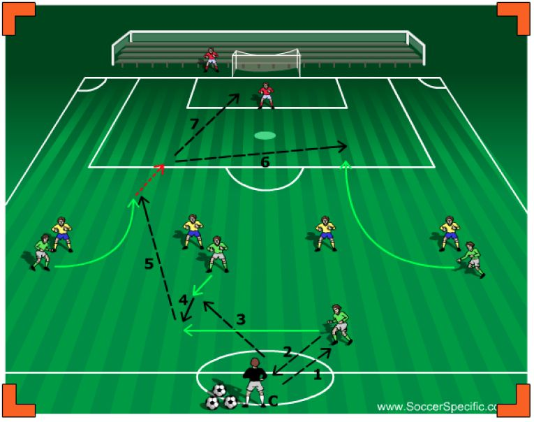 Attacking Patterns To Goal Soccer Drills Football Coaching Drills Soccer Coaching