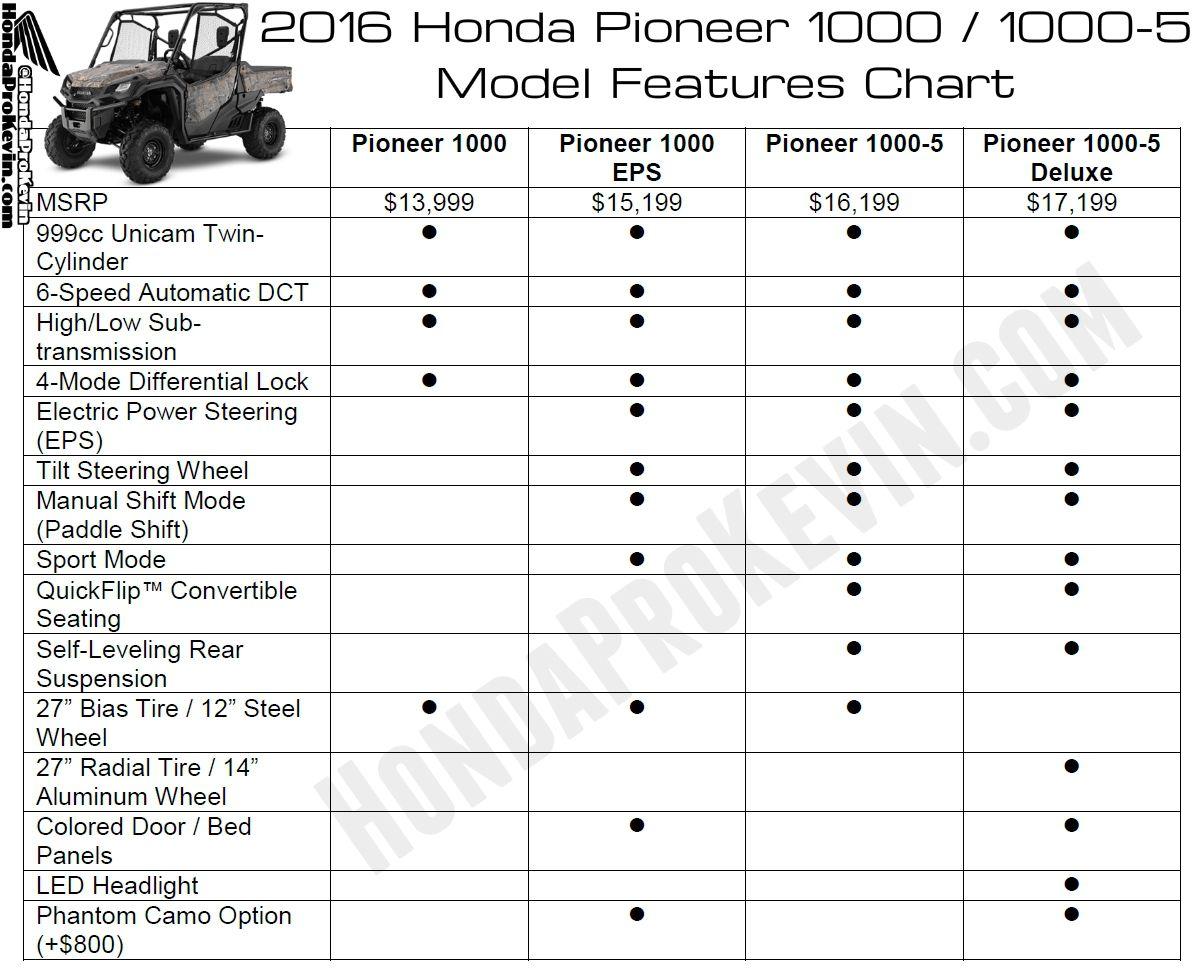 2016 honda pioneer 1000 horsepower