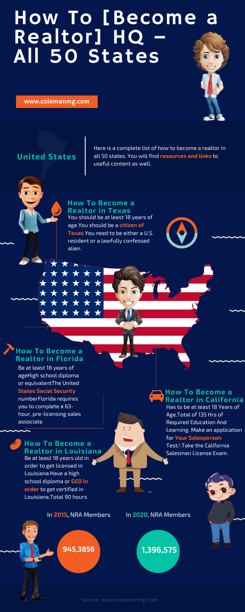 How To Become A Realtor Hq All 50 States Becoming A Realtor How To Become Real Estate Marketing