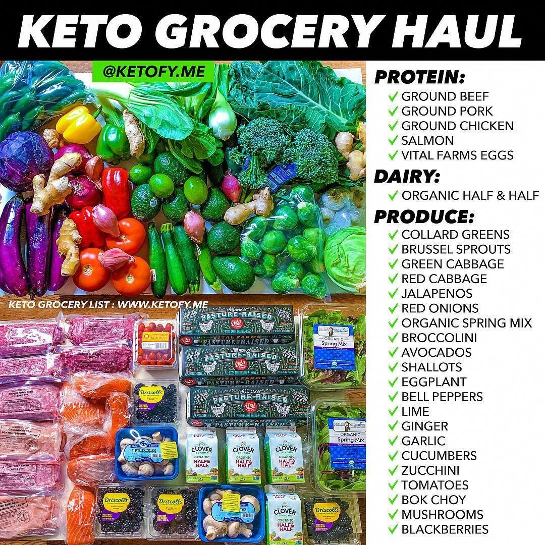 ShoppingGrocery} List Of Keto Diet Foods For A Successful