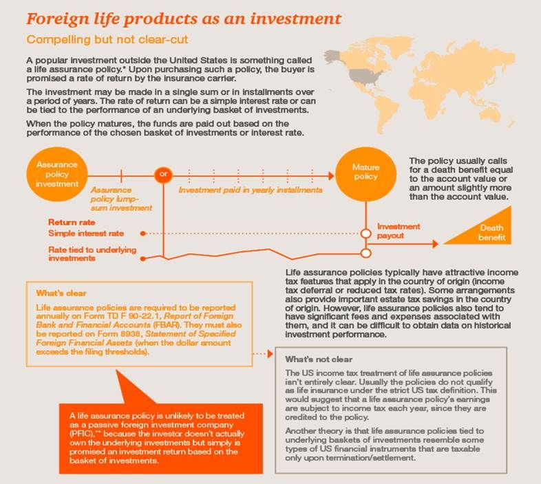 Foreign Life Products As An Investment Compelling But Not Clear