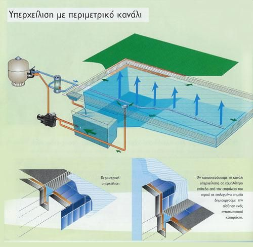 Swimming Pool Overflow System | These two techniques largely ...