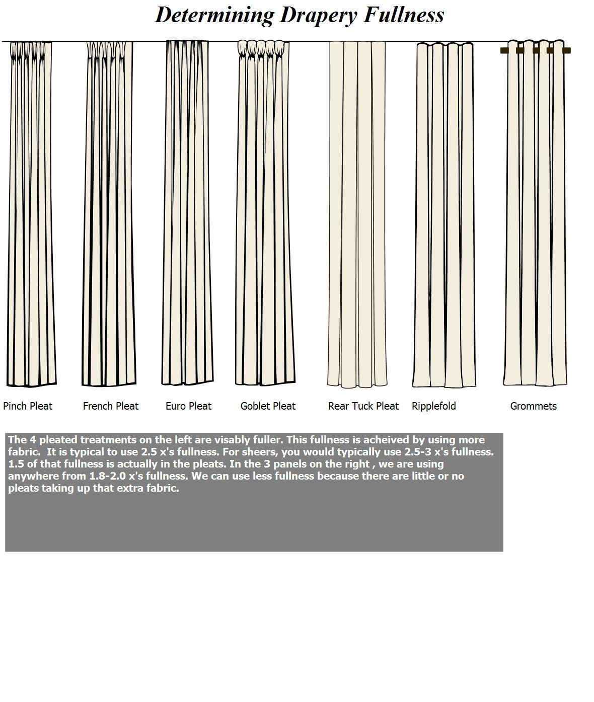 functional window treatments drapes pleated vs - Google ...