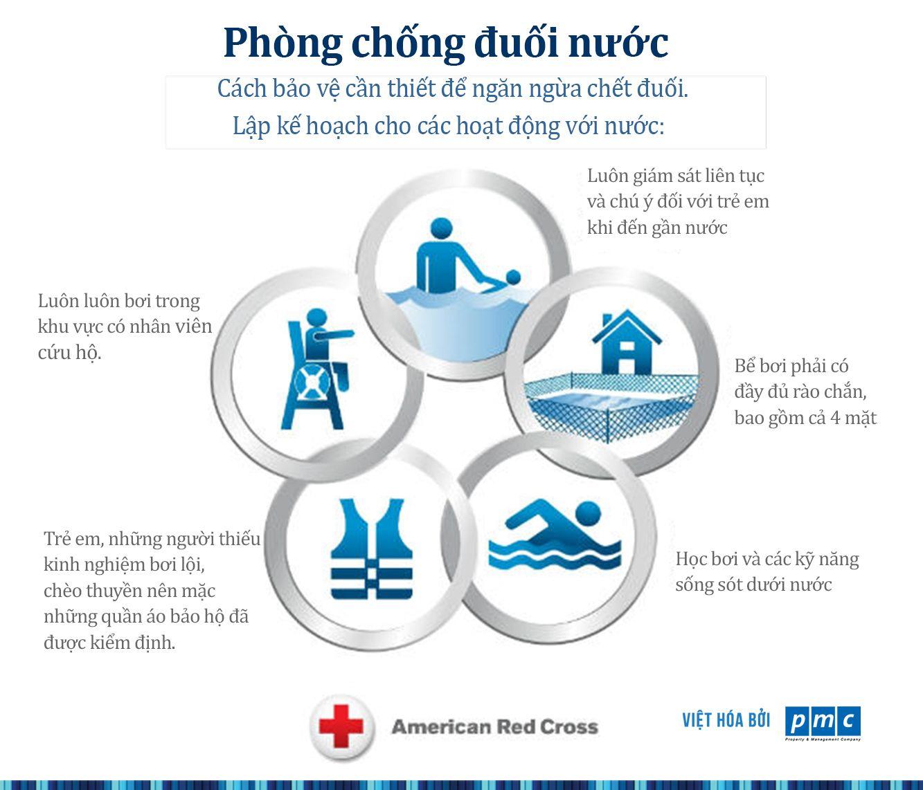 Ghim của PMC trên An toàn bể bơi Swimming pool Safety