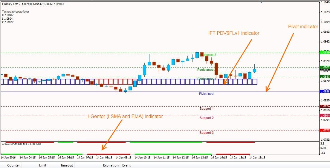 Scalping System With I Gentor Lsma And Ema Forex Trading