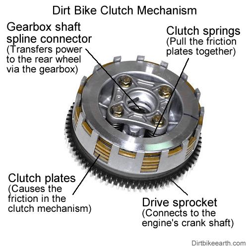 How A Dirt Bike Clutch Works The Technical Stuff For Beginners