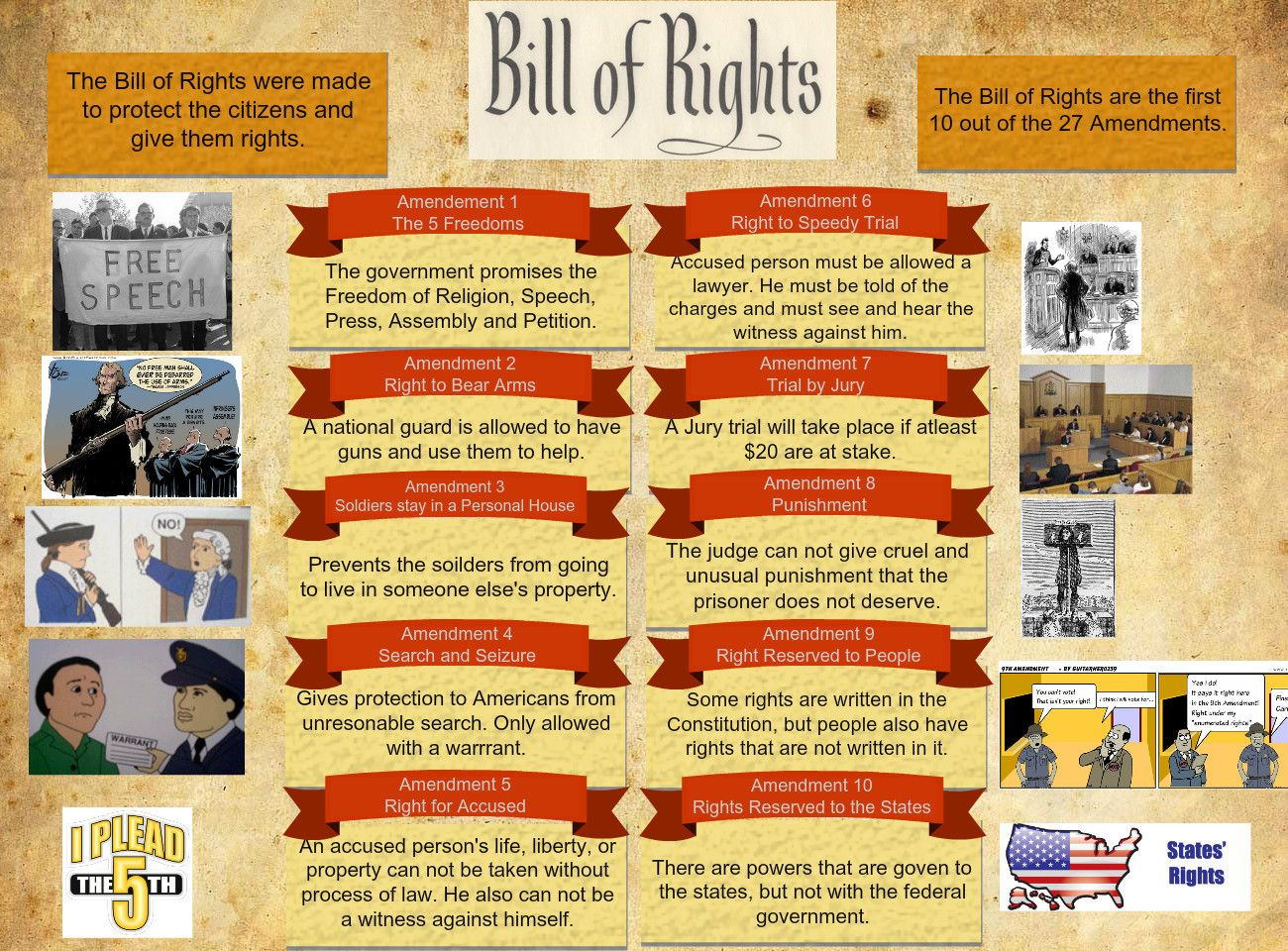 the bill of rights and protection of The protection of property rights the importance of the bill of rights to this country's citizens begins with the right to worship according to one's conscience and citizens' rights.