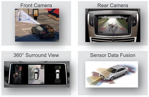 Sensor fusion of front-facing, rear-facing, 360 degree view and