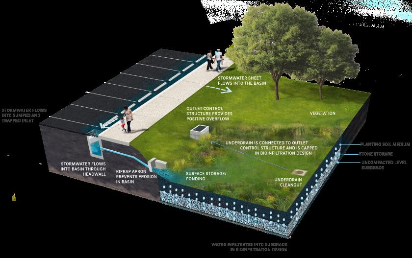 4 1 Bioinfiltration Bioretention Philadelphia Water Stormwater Plan Review Hydrology