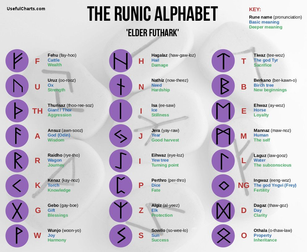 Norse Mythology Family Tree Norse Mythology Tattoo Norse Runes