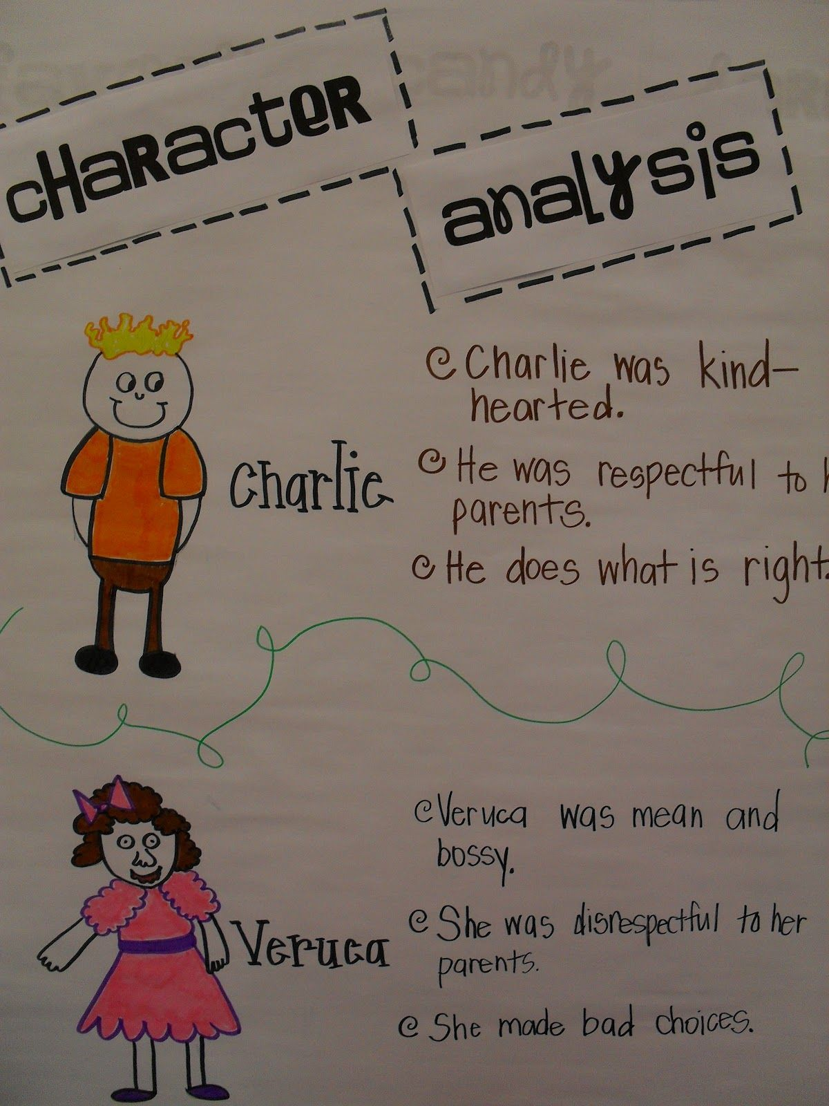 Characterysis With Charlie And The Chocolate Factory