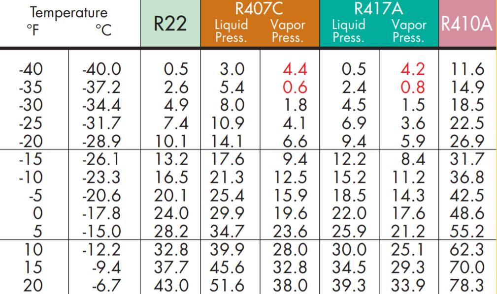 Honeywell 422d Pt Chart Caska In 2020 Temperature Chart Air Heating Chart