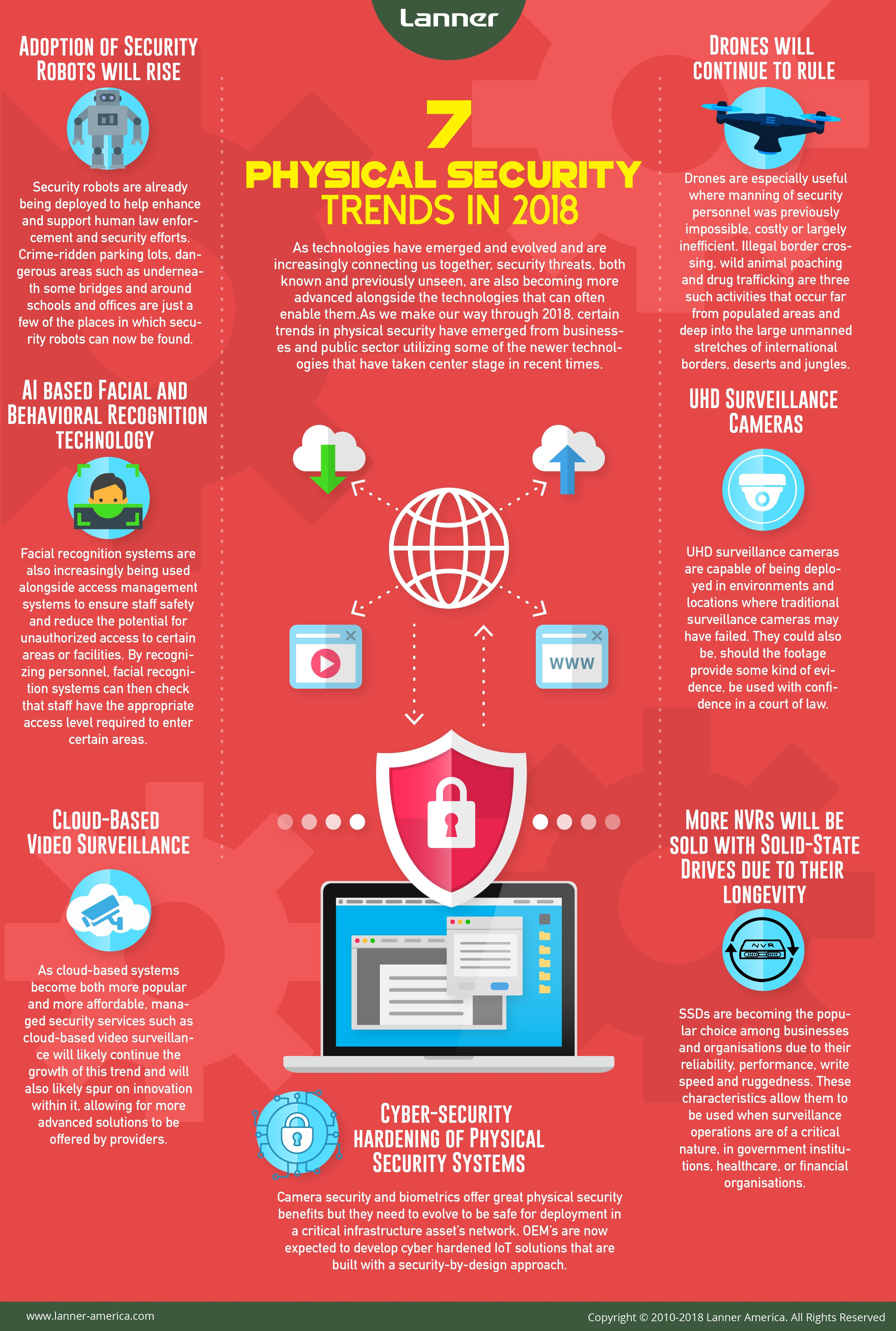 7 Physicalsecurity Trends In 2018 Infographic Https Www Lanner America Com Blog Top Phys Cyber Security Cyber Security Awareness Cyber Security Education