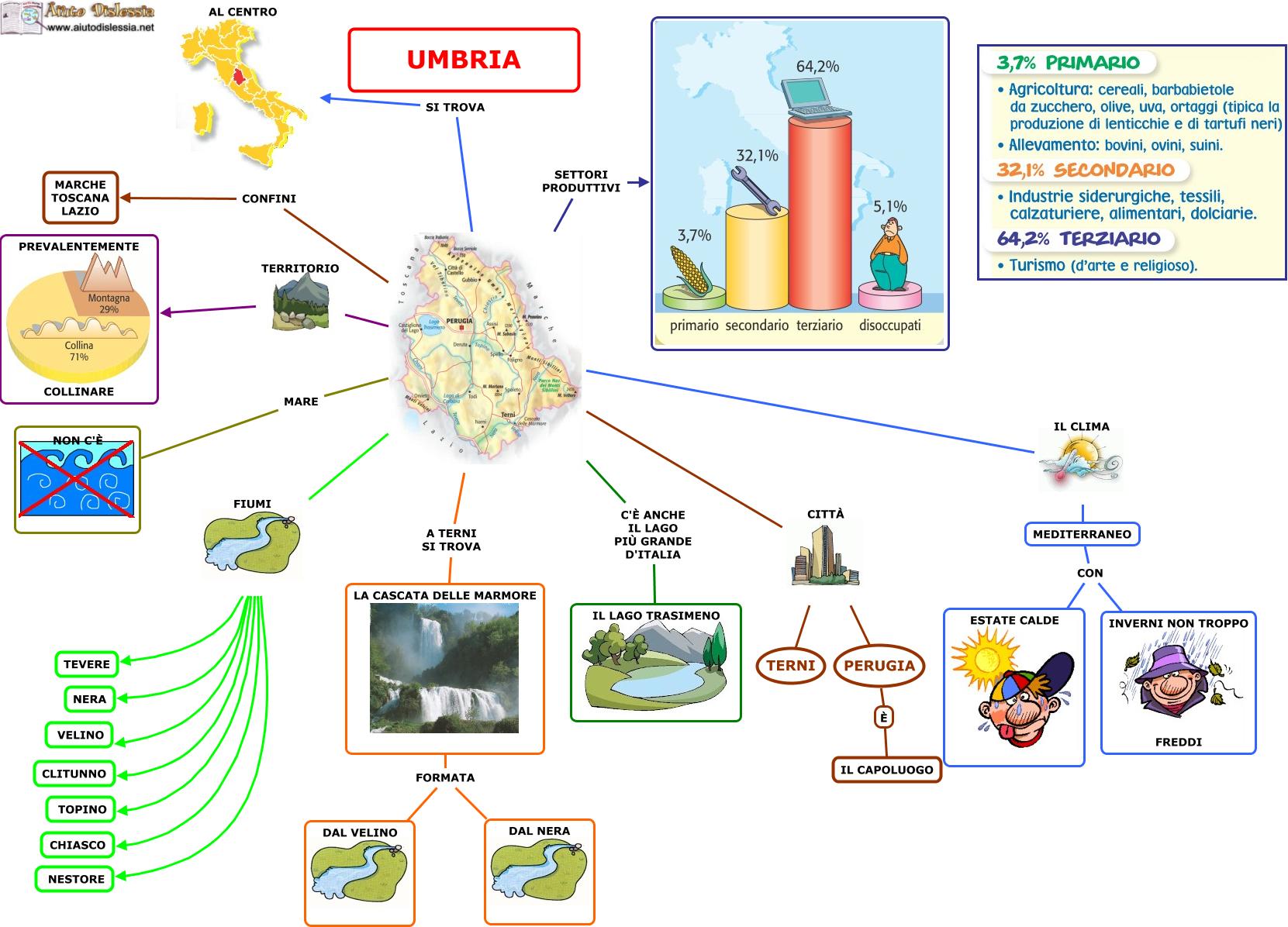 Cartina Fisica Umbria Da Stampare.Umbria Lessons Blendspace