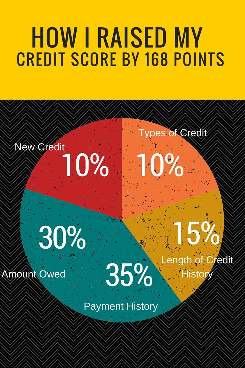 How To Increase Your Credit Score By 100 Points My Money Chronicles Credit Repair Business Credit Repair Companies Improve Credit Score