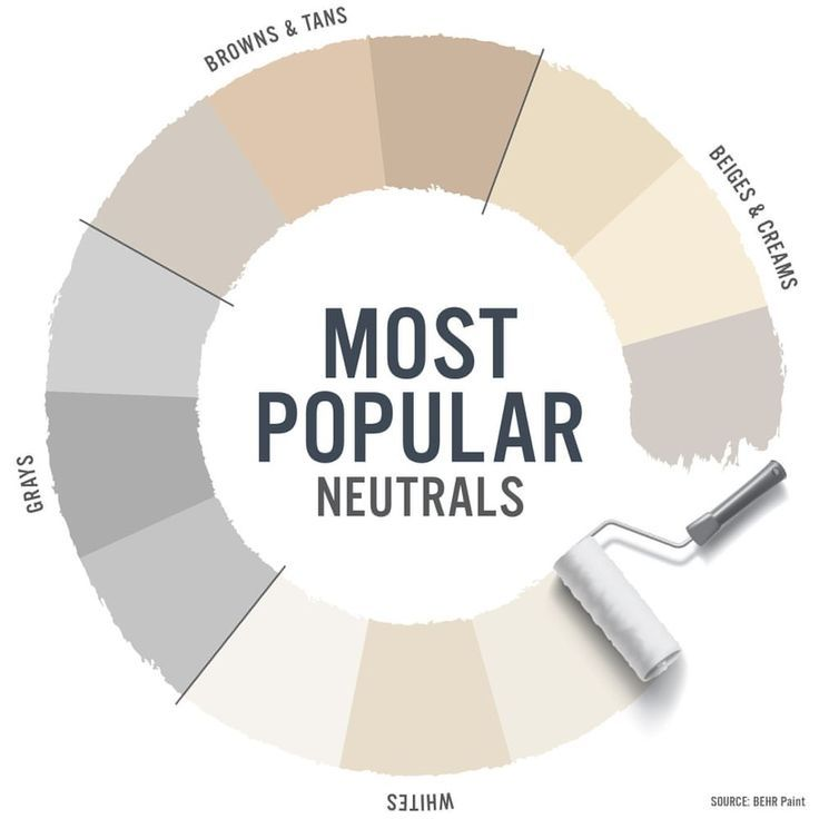 the most popular neutral colors were just revealed they on home depot paint sales this week id=28914