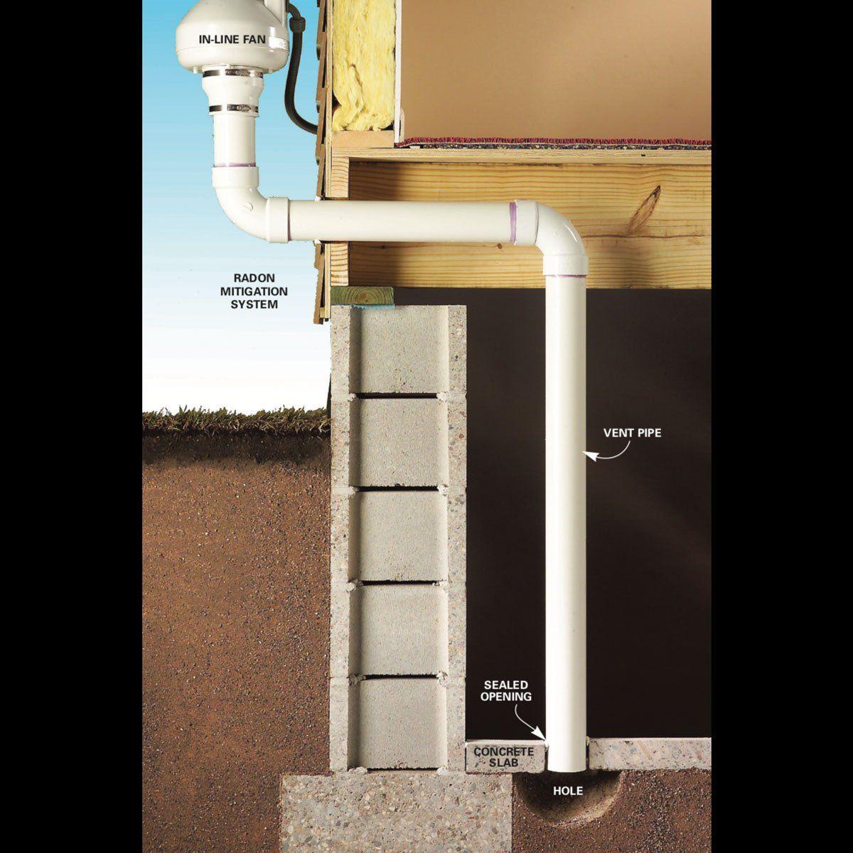 Radon Gas Remediation The Best Radon Mitigation Systems Radon Mitigation Radon Gas Radon
