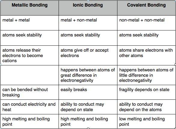 Ionic vs covalent metallic bonds more also  chemistry worksheets chemi rh pinterest