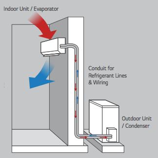 Cr12000sach 12 000 Btu Ductless Mini Split Air Conditioner