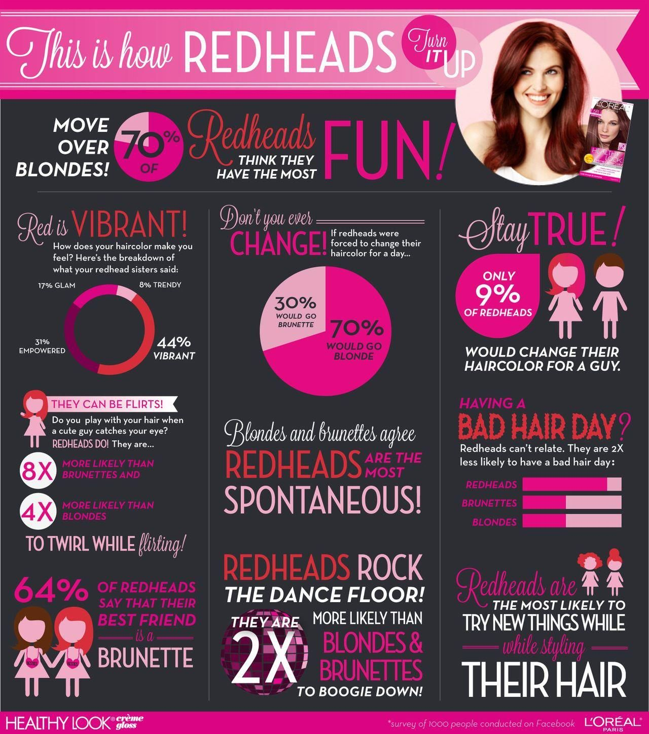"@Jasmine Bevins ""64% of redheads say that their best ..."