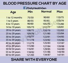 Low Bp Symptoms  Blood Blood Pressure Remedies And Blood