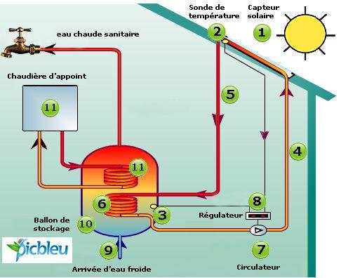 Fonctionnement d\u0027un chauffe-eau à capteur solaire Portail habitat - logiciel pour dessiner maison