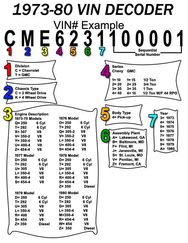 Gmc  chevy truck vin decoder parts also tool rh pinterest