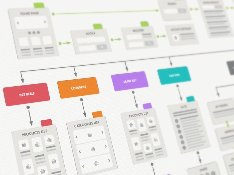 Groupmall User Flow Diagram Wireisfire User Flow Diagram User