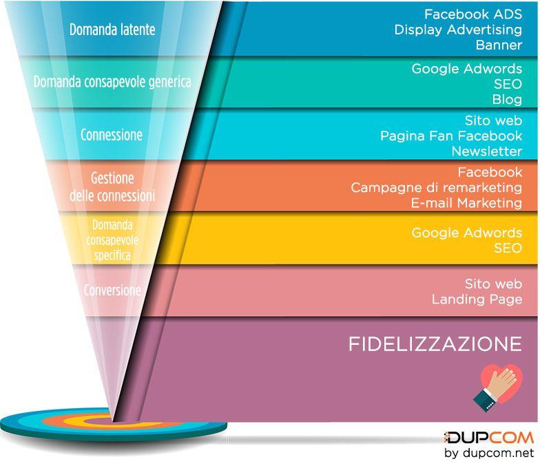 Meglio Google Adwords O Facebook Ads Display Advertising Marketing Sito Web