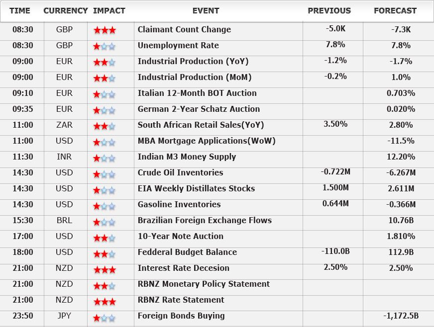 June 11th Second Half Economic Events | Economic Calendar | Pinterest