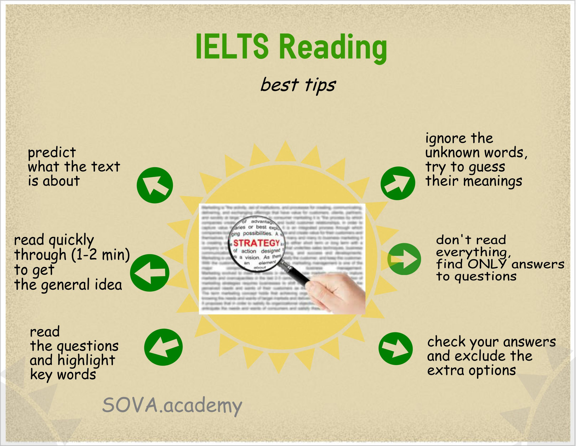 Tips & Strategies for The IELTS Speaking test