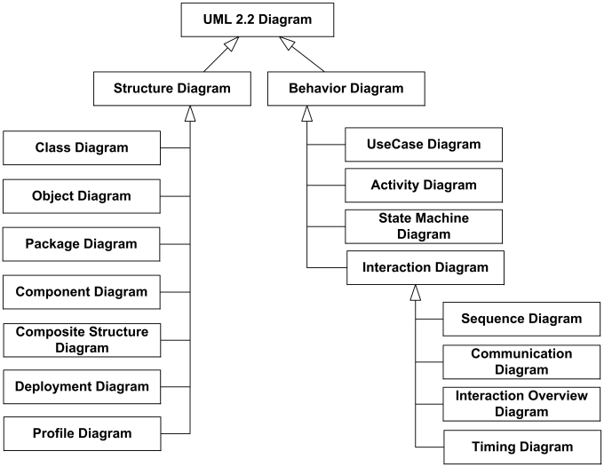 What Is Unified Modeling Language Uml What Is Uml Stand For