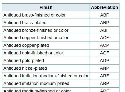 metals abbreviations chart the three letter codes listed below