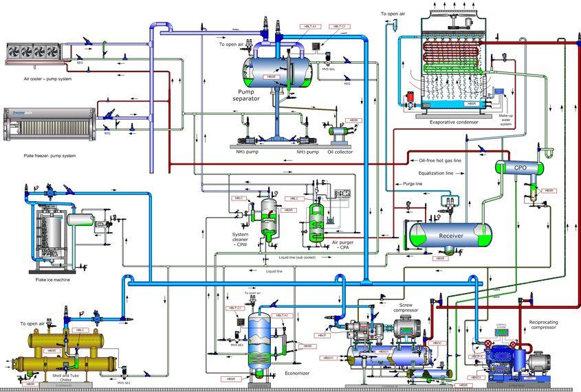 Tomorrows Trouble Free Ammonia System Hvac design