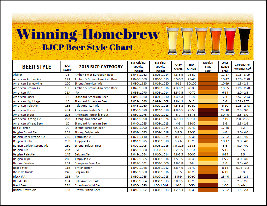 Table 1 - Specific Gravity to Brix Conversion Table | Homestead