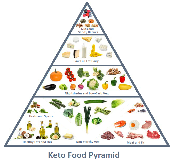 Critical image within keto food pyramid printable