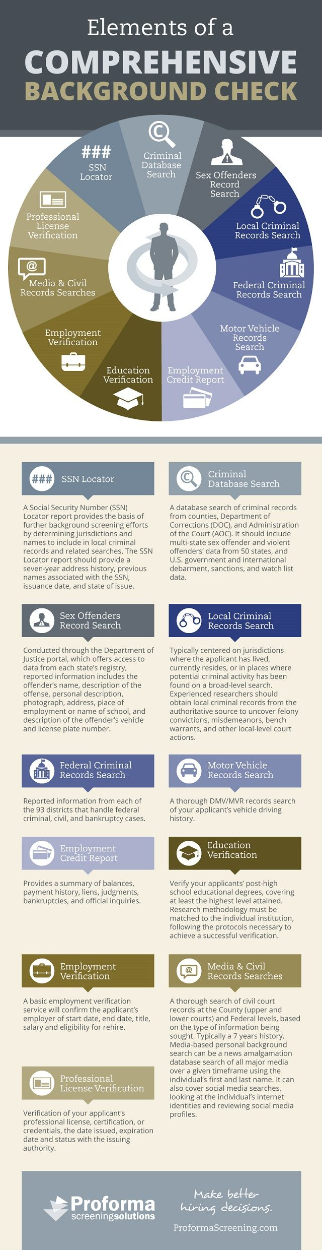 Elements Of A Comprehensive Background Check Infographic Background Check Infographic Free Background Check