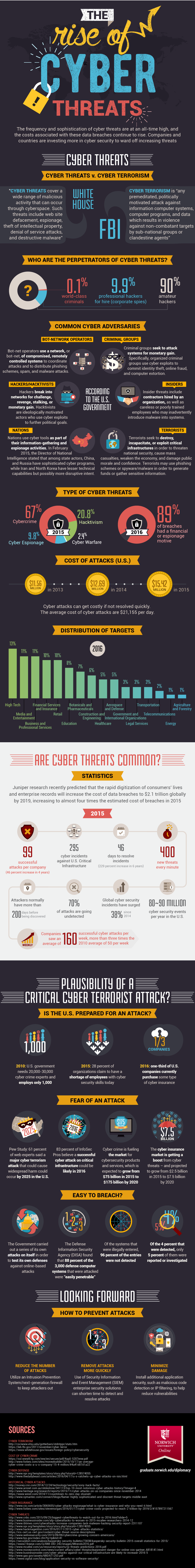 The Rise of Cyber Threats