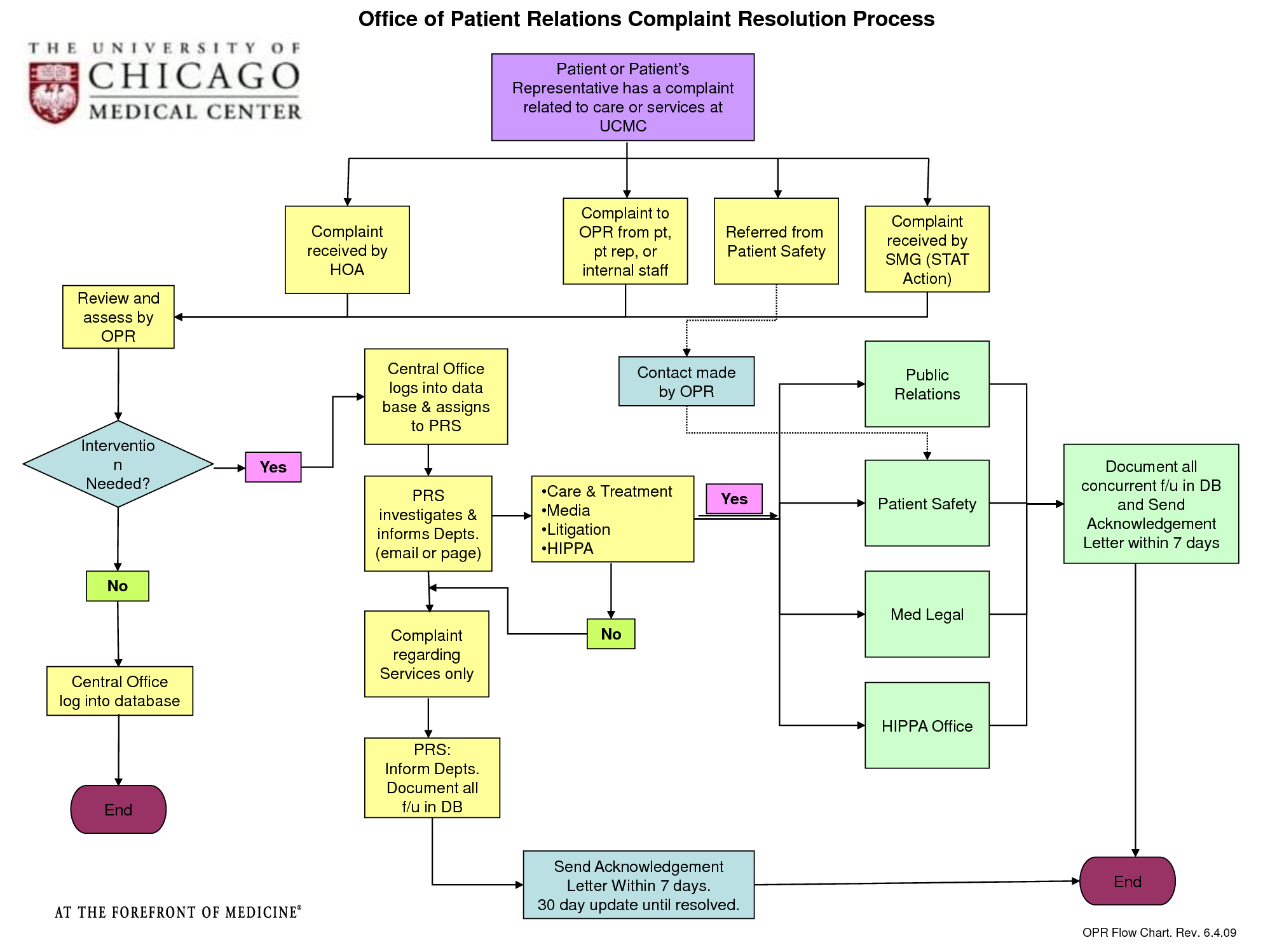 hight resolution of how to handle patient complaint flow chart google search