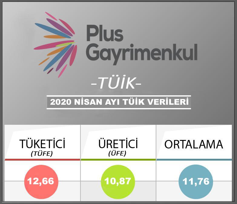 Türkiye İstatistik Kurumu (TÜİK) NİSAN ayı enflasyon verilerini açıkladı.  Plus Gayrimenkul ✔ www.plusgayrimenkul.com.tr Sayfasından veya 0212 286 47 47 Telefon numaramızdan ulaşabilirsiniz.  #plus #plusgayrimenkul #emlak #gayrimenkul #ofis #gayrimenkulofisi #emlakofisi #maslak #maslak1453 #mashattan #vadistanbul #eclipse #myhome #42maslak #spinetower #internationalrealestate #dubairealestate #luxuryproperties #luxuryproperty