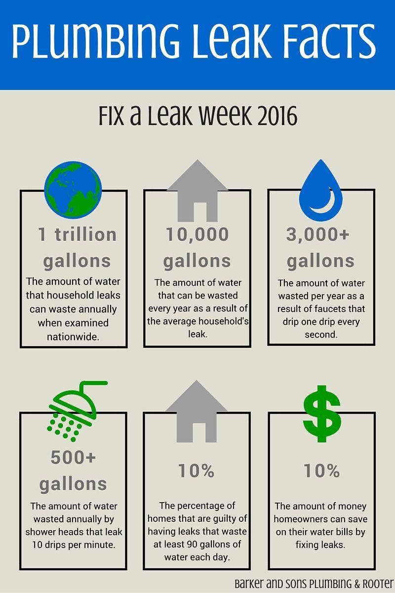 Water Leak FAQs Plumbing Leak Detection & Repair