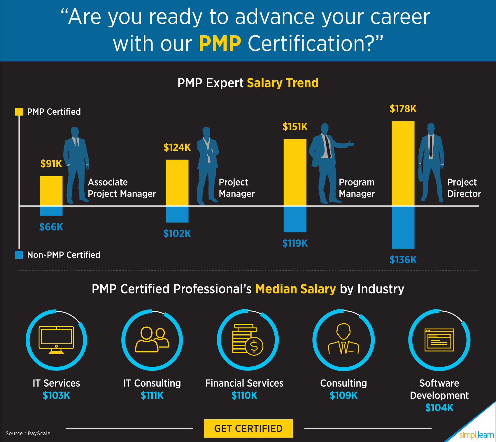 Want To Scale Up Your Project Management Skills Get Pmp Certified