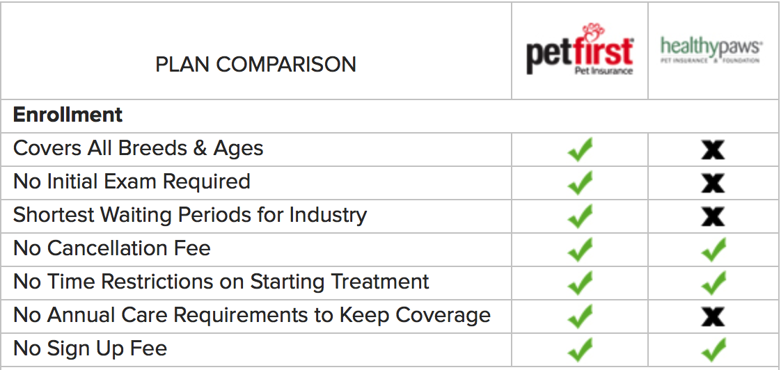 Petfirst Vs Healthypaws Dog Health Care Pet Health Pet Insurance