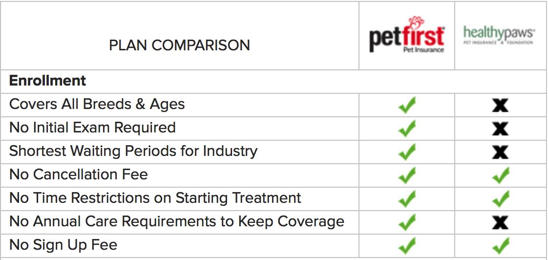 Petfirst Vs Healthypaws Dog Health Care Pet Health Pet Insurance