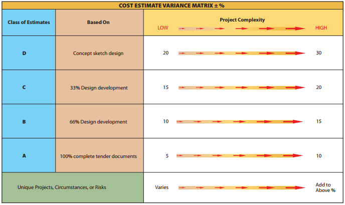 Cost Estimate Variance Matrix   Construction Accounting